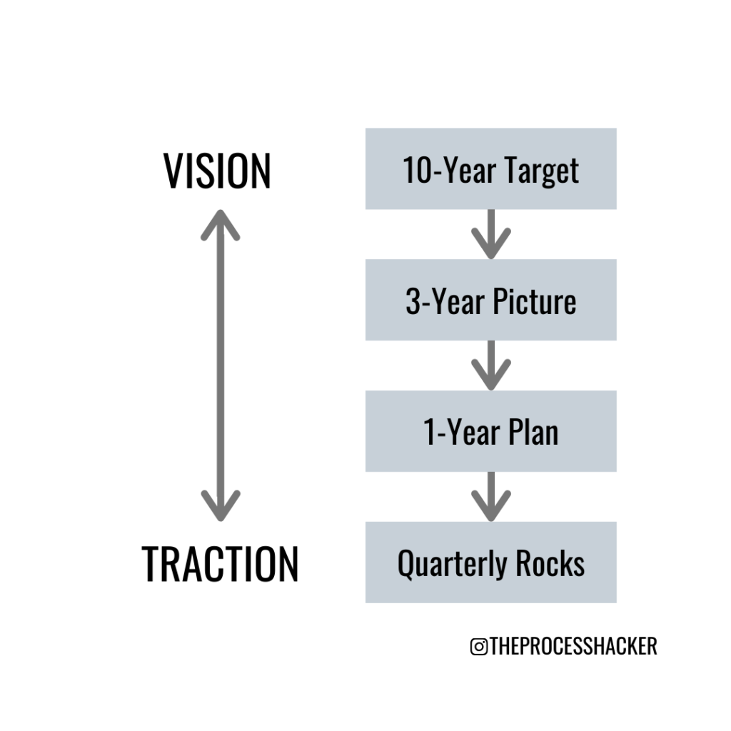 going from vision to traction through various goals and priorities