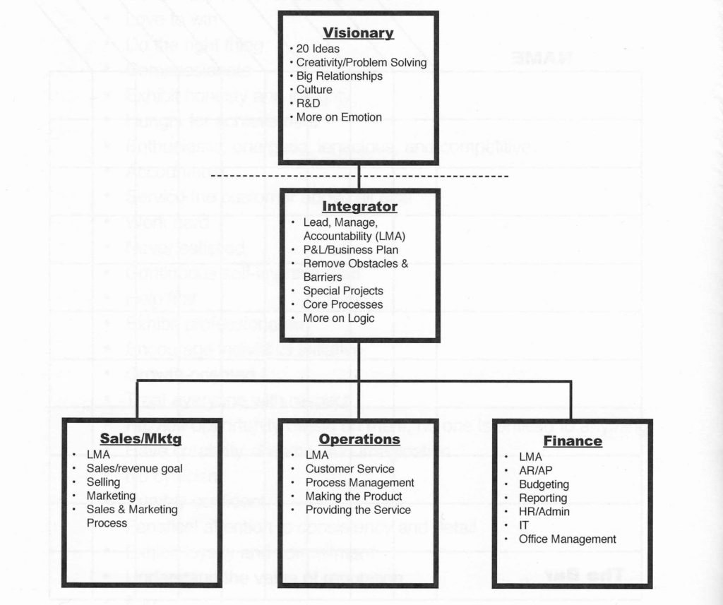 entrepreneurial operating system showing major business functions