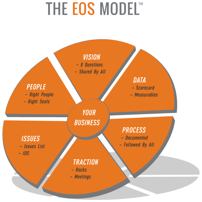eos model showing the six key components