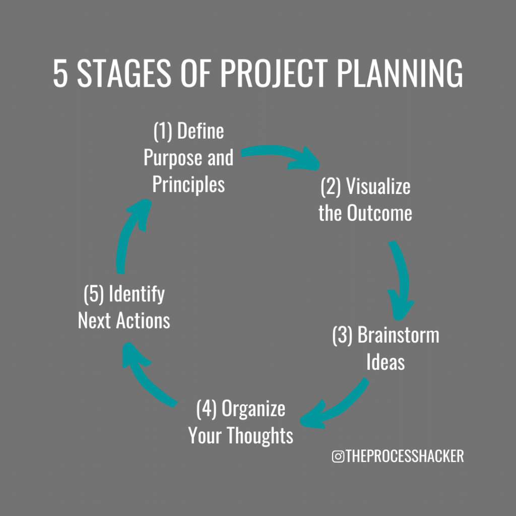 five stages of project planning